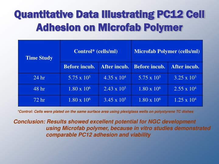 Quantitative Data Illustrating PC12 Cell Adhesion on Microfab Polymer