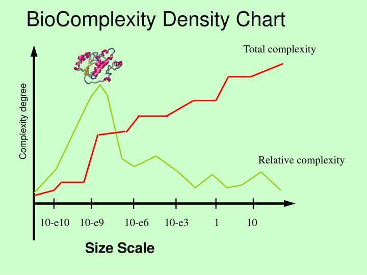 BioComplexity Density Chart
