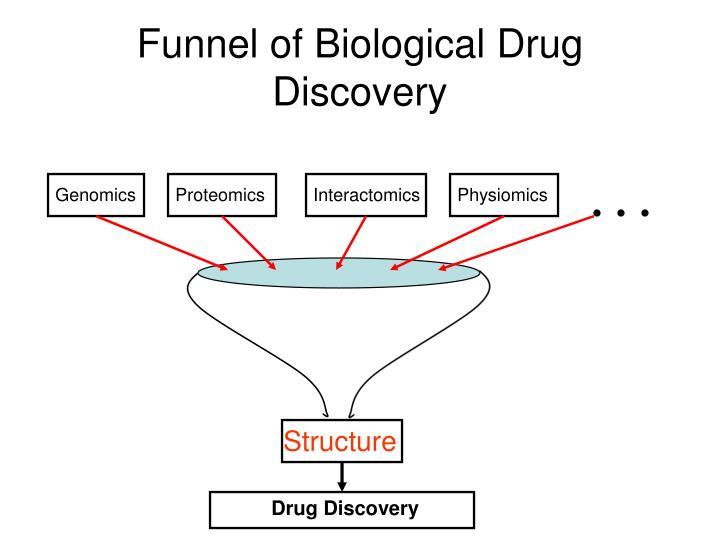 Funnel of Biological Drug Discovery