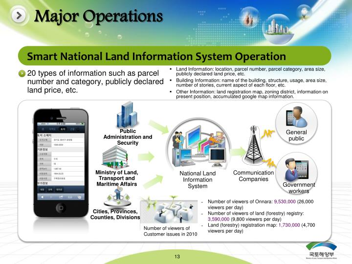 Major Operations