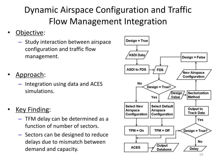 Dynamic Airspace Configuration and Traffic Flow Management Integration
