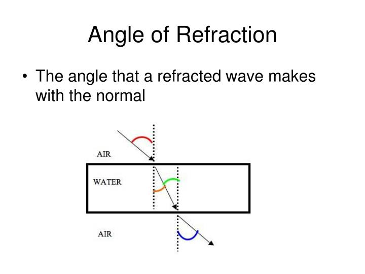 Angle of Refraction