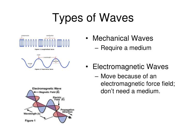 Types of Waves
