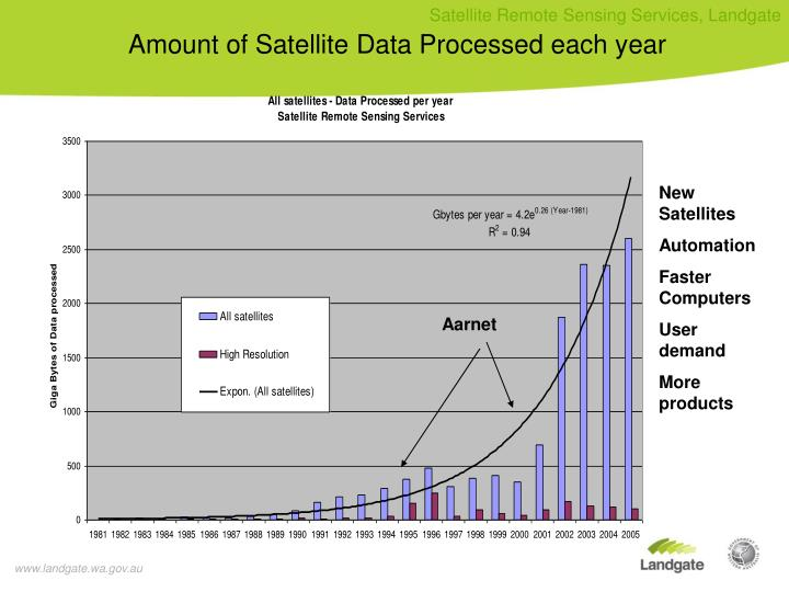 Amount of Satellite Data Processed each year