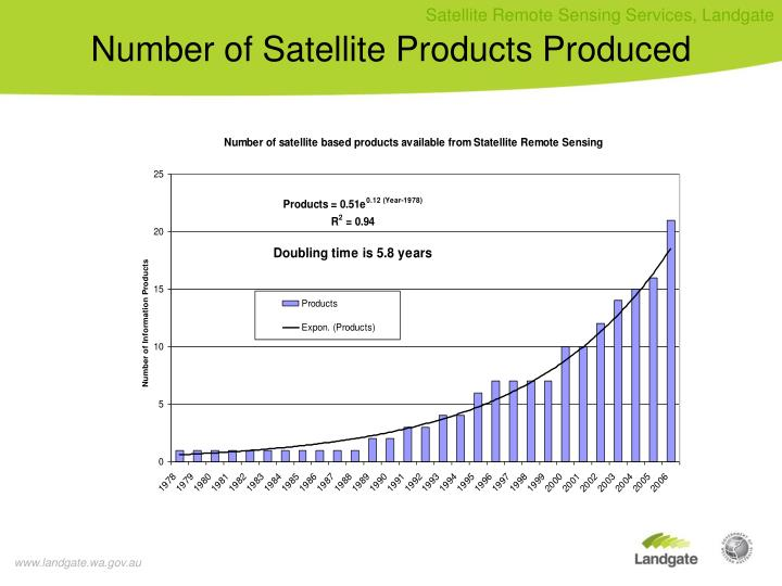 Number of Satellite Products Produced