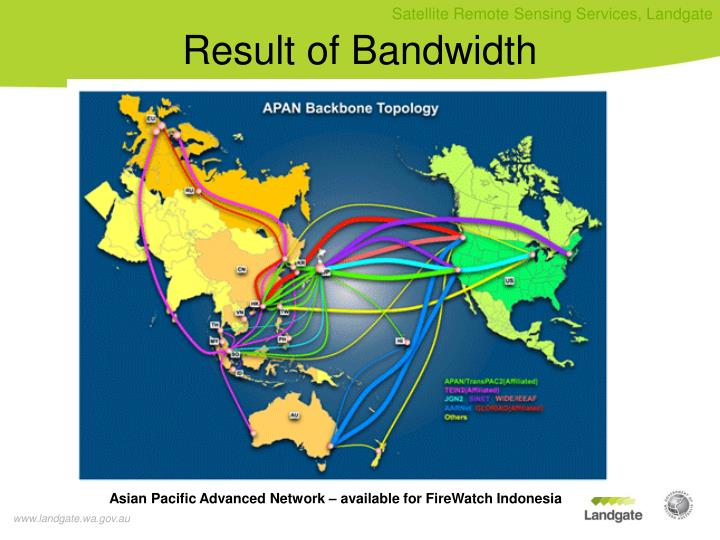 Result of Bandwidth