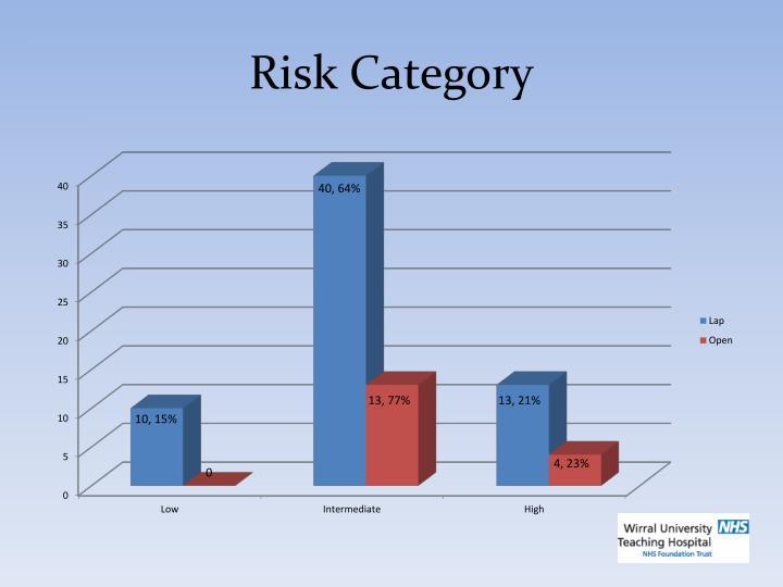 Risk Category
