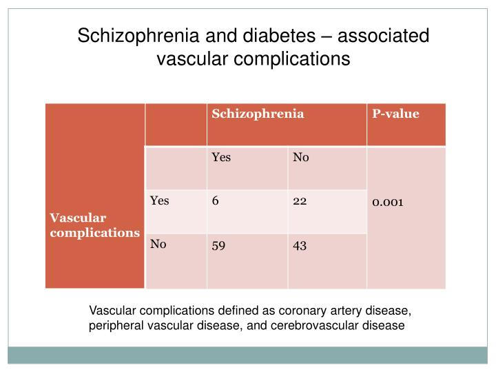 Schizophrenia and diabetes – associated vascular complications