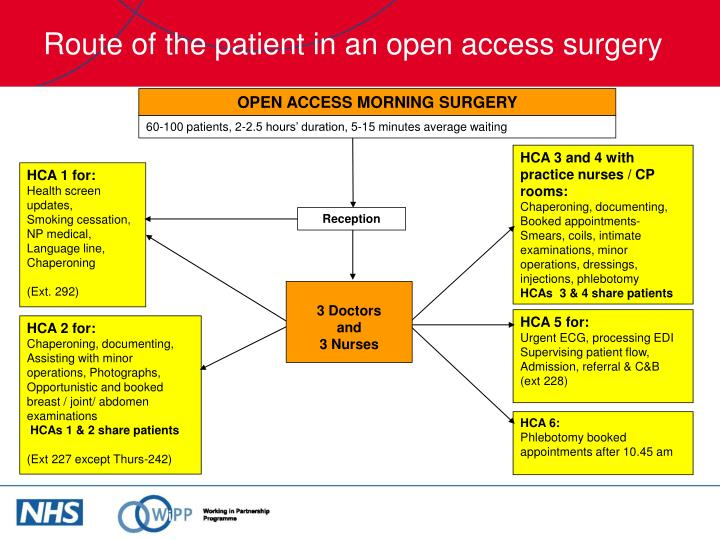 Route of the patient in an open access surgery