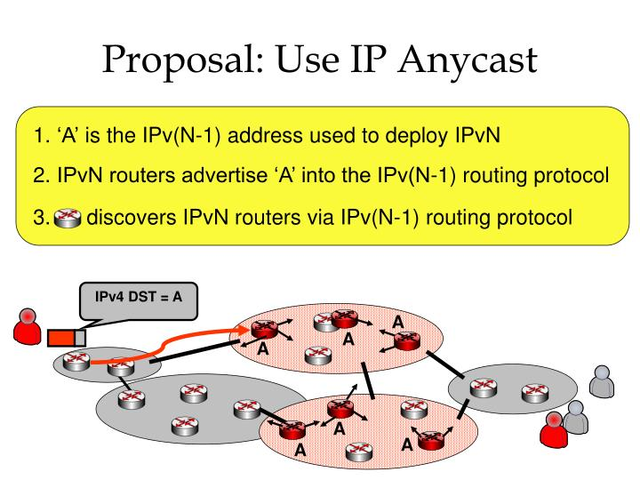 Proposal: Use IP Anycast