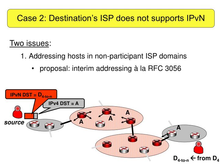 Case 2: Destination's ISP does not supports IPvN