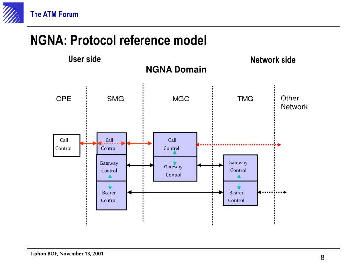 NGNA: Protocol reference model