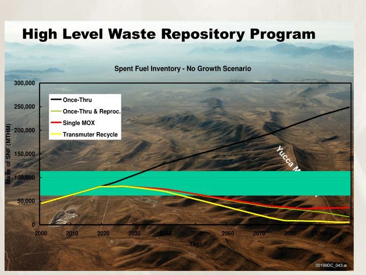 High Level Waste Repository Program