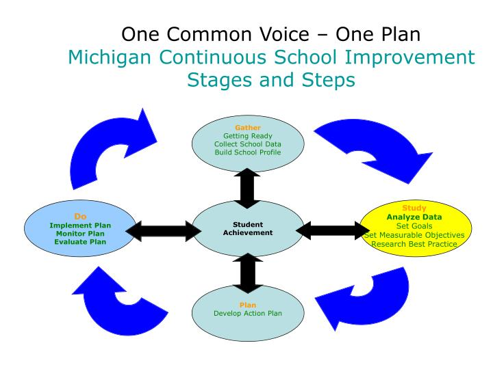 One Common Voice – One Plan
