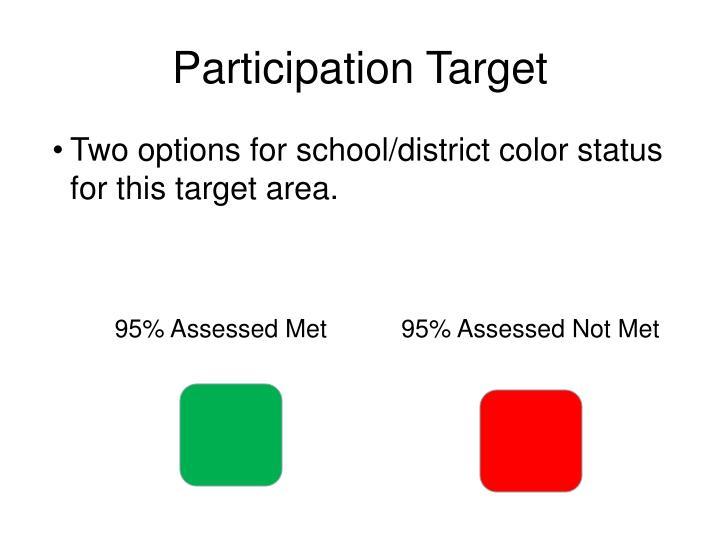 Participation Target