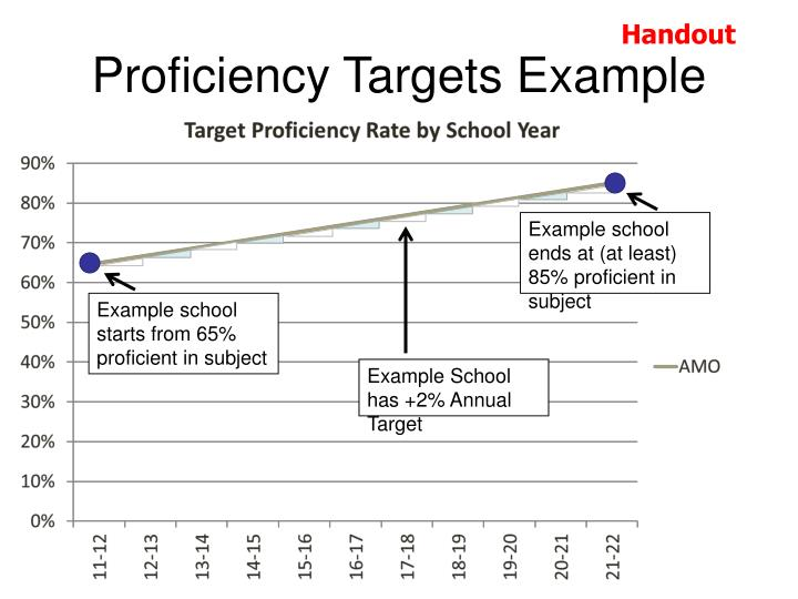 Proficiency Targets Example