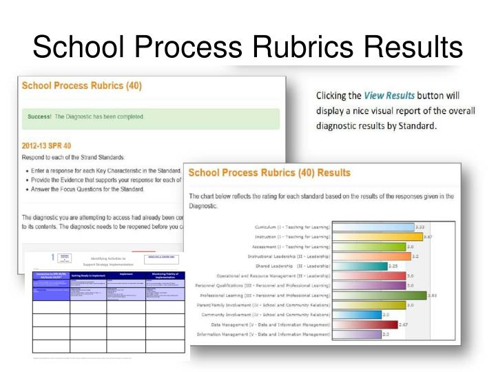 School Process Rubrics Results