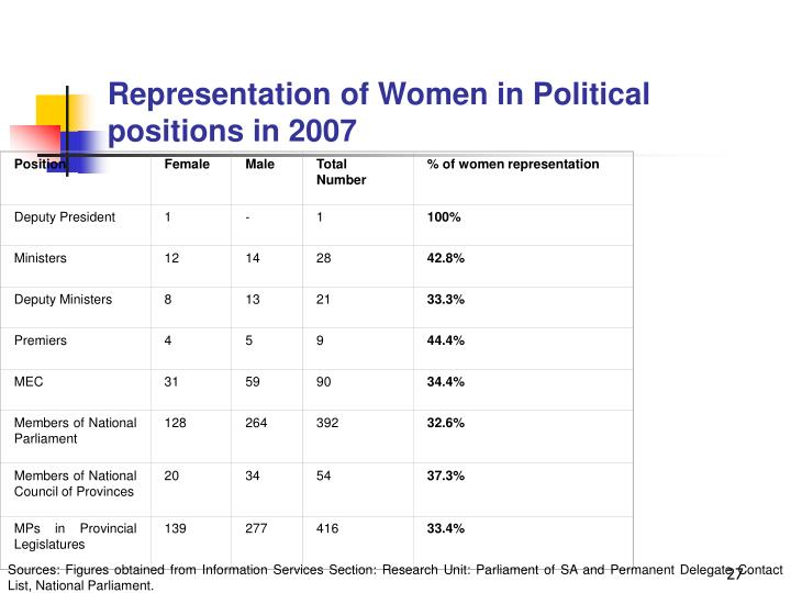 Table 1: Representation of Women in Political positions in 2007