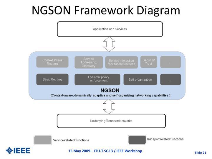 NGSON Framework Diagram