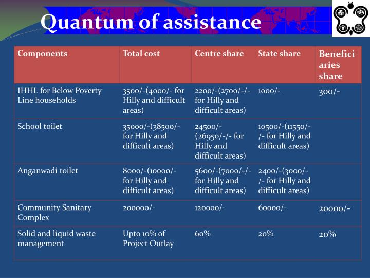 Quantum of assistance