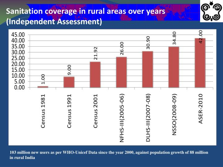 Sanitation coverage in rural areas over years (Independent Assessment)