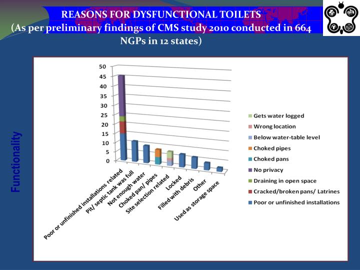 REASONS FOR DYSFUNCTIONAL TOILETS