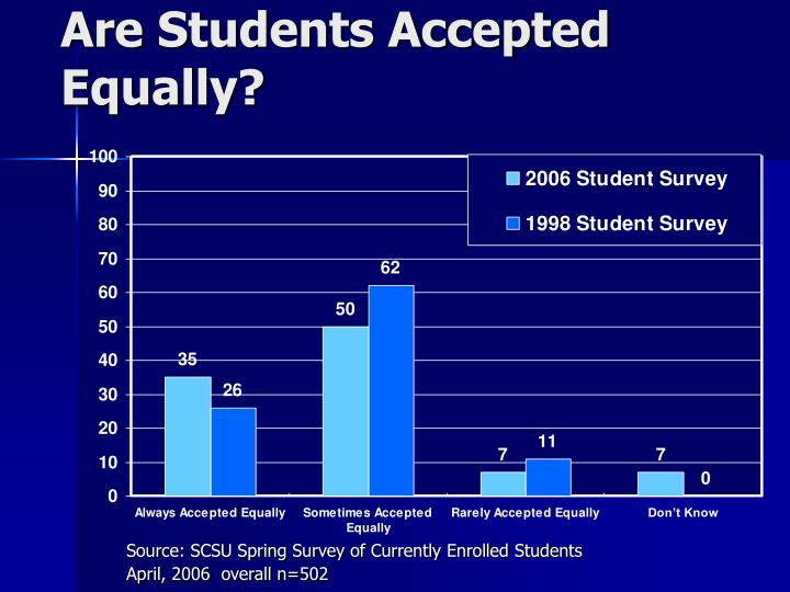 Are Students Accepted Equally?