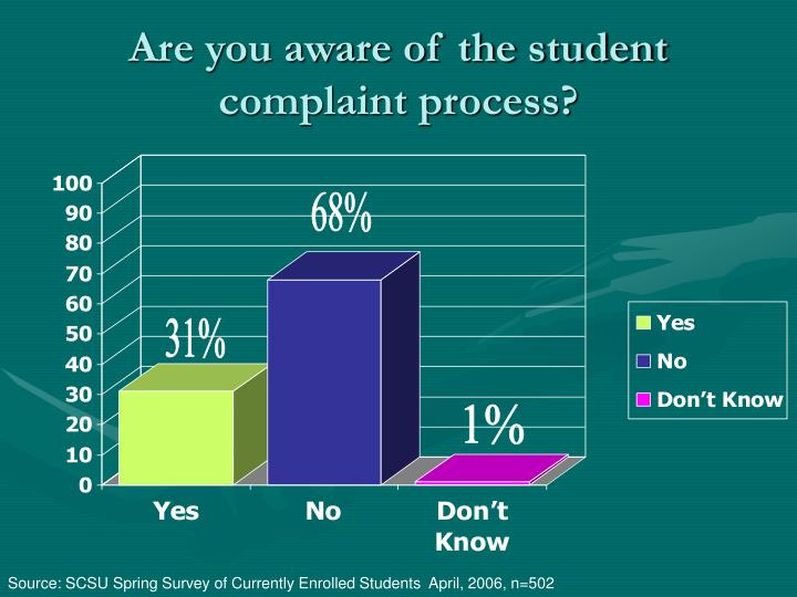 Are you aware of the student complaint process?