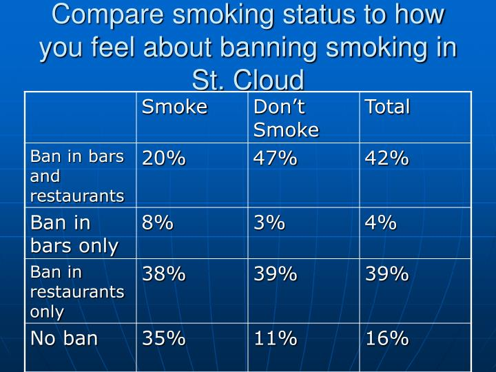 Compare smoking status to how you feel about banning smoking in St. Cloud