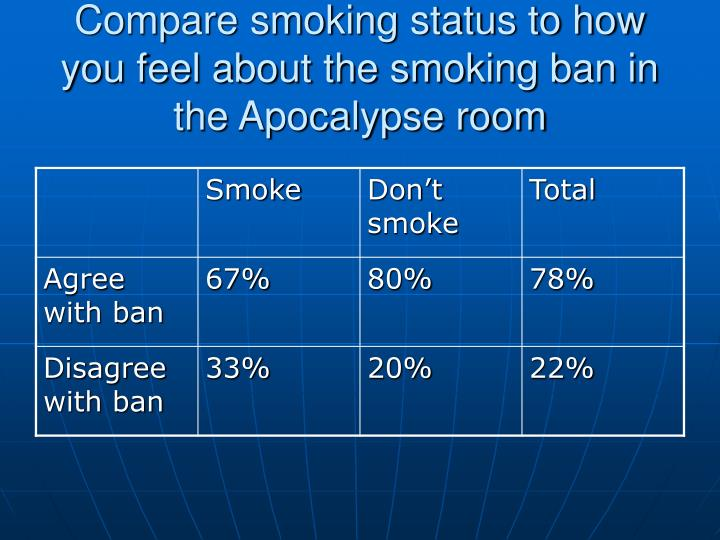 Compare smoking status to how you feel about the smoking ban in the Apocalypse room