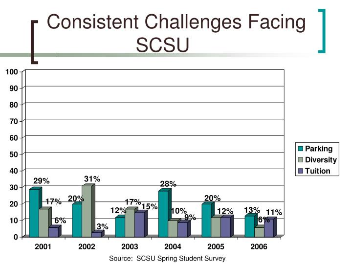 Consistent Challenges Facing SCSU