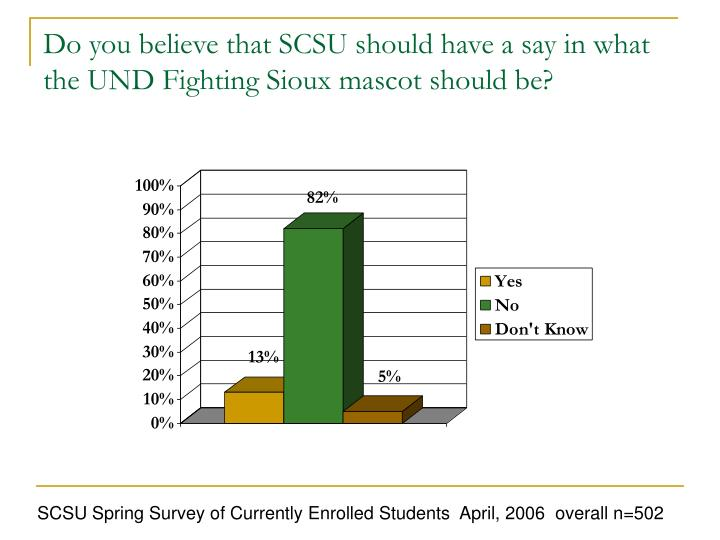 Do you believe that SCSU should have a say in what the UND Fighting Sioux mascot should be?
