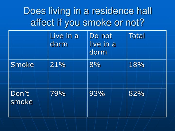 Does living in a residence hall affect if you smoke or not?