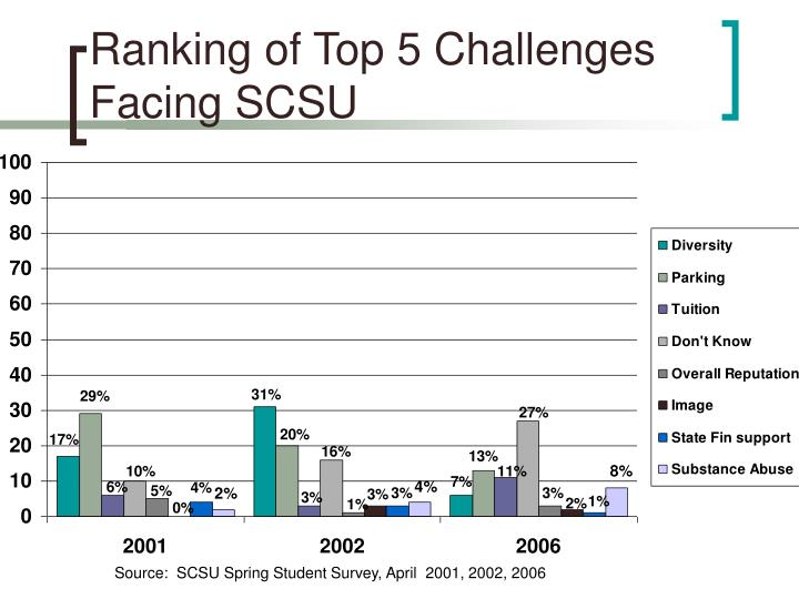 Ranking of Top 5 Challenges Facing SCSU