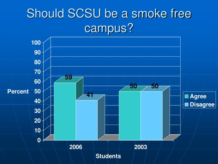 Should SCSU be a smoke free campus?
