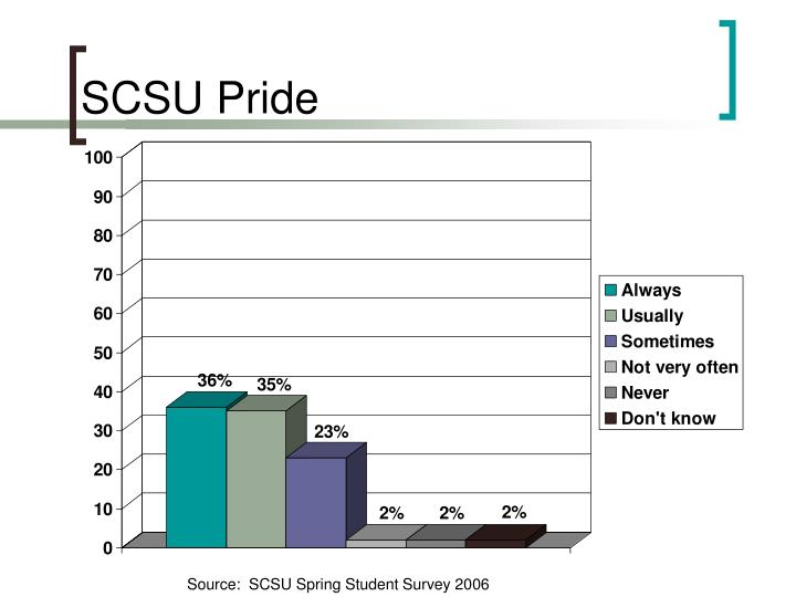 SCSU Pride