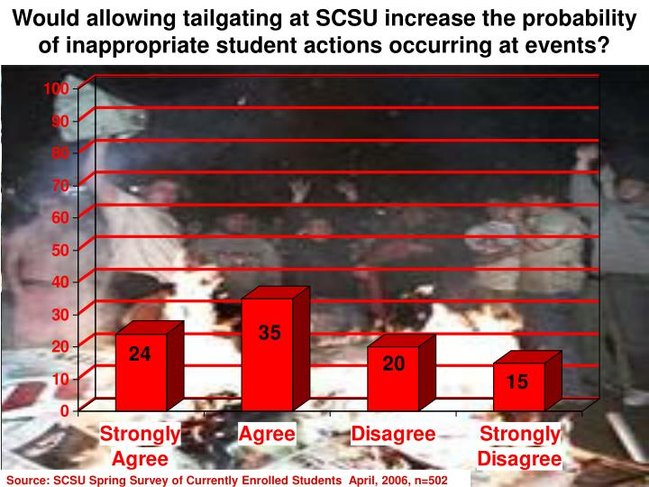 Would allowing tailgating at SCSU increase the probability of inappropriate student actions occurring at events?
