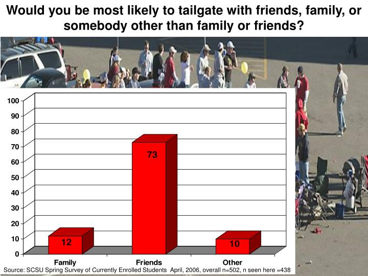 Would you be most likely to tailgate with friends, family, or somebody other than family or friends?