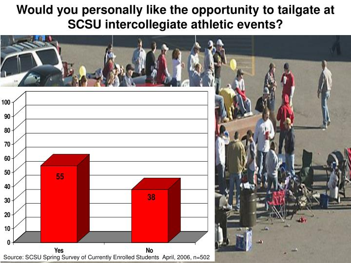 Would you personally like the opportunity to tailgate at SCSU intercollegiate athletic events?