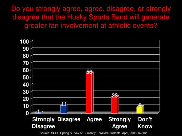 Do you strongly agree, agree, disagree, or strongly disagree that the Husky Sports Band will generate greater fan involvement at athletic events?