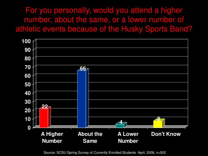 For you personally, would you attend a higher number, about the same, or a lower number of athletic events because of the Husky Sports Band?