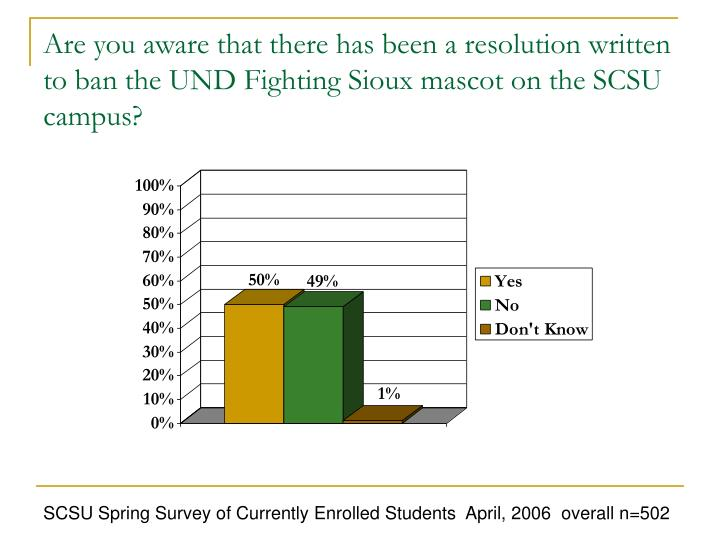 Are you aware that there has been a resolution written to ban the UND Fighting Sioux mascot on the SCSU campus?