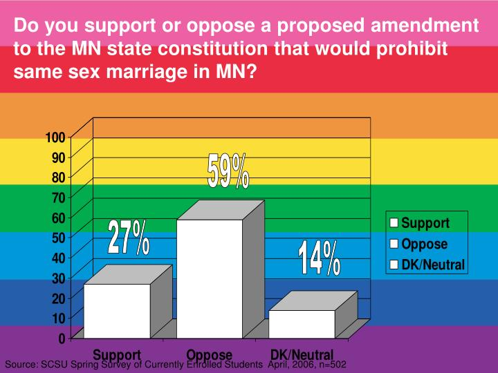 Do you support or oppose a proposed amendment to the MN state constitution that would prohibit same sex marriage in MN?