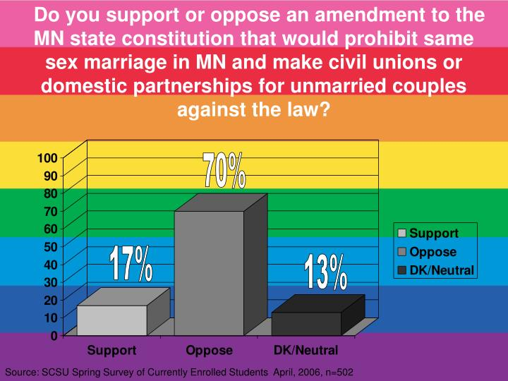 Do you support or oppose an amendment to the MN state constitution that would prohibit same sex marriage in MN and make civil unions or domestic partnerships for unmarried couples against the law?