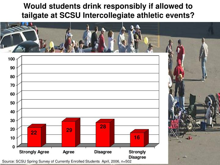 Would students drink responsibly if allowed to tailgate at SCSU Intercollegiate athletic events?