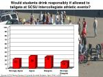 would students drink responsibly if allowed to tailgate at scsu intercollegiate athletic events