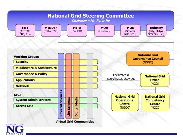 National Grid Steering Committee