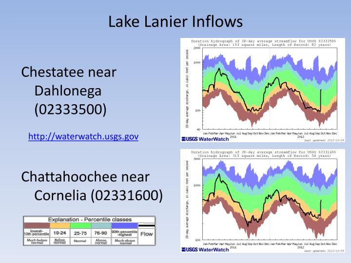 Lake Lanier Inflows