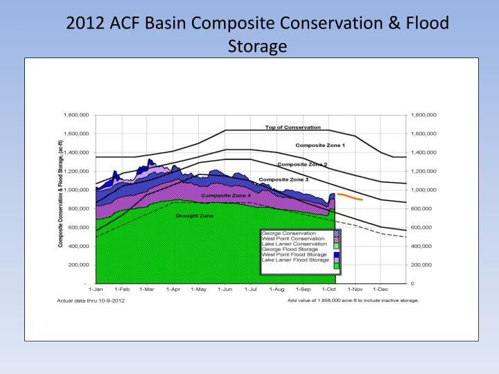 2012 ACF Basin Composite Conservation & Flood Storage