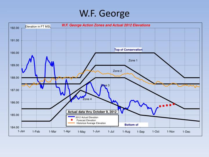 W.F. George